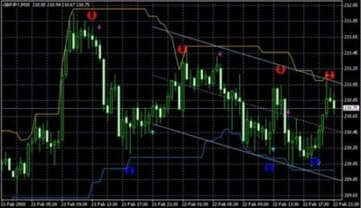 Best Paid and Free Forex Signals UK- What are Forex Signals?