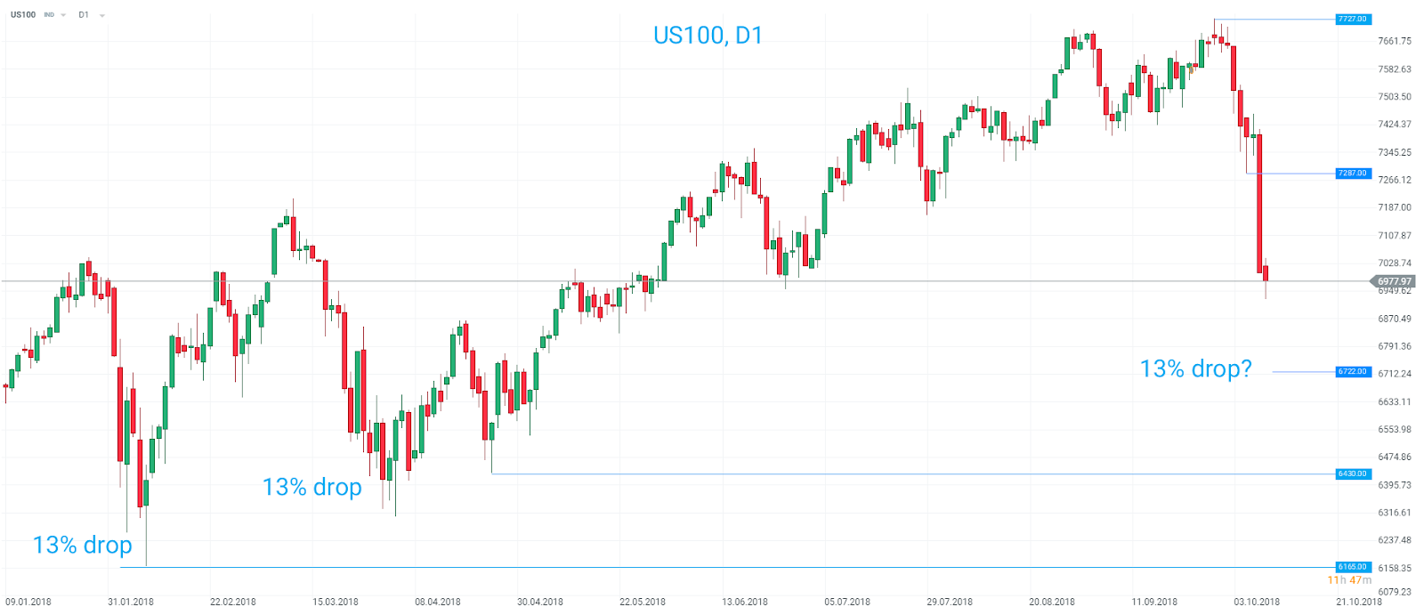 Indices Update: US Tech leads global stock swoon