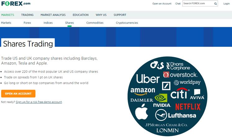Forex.com canada